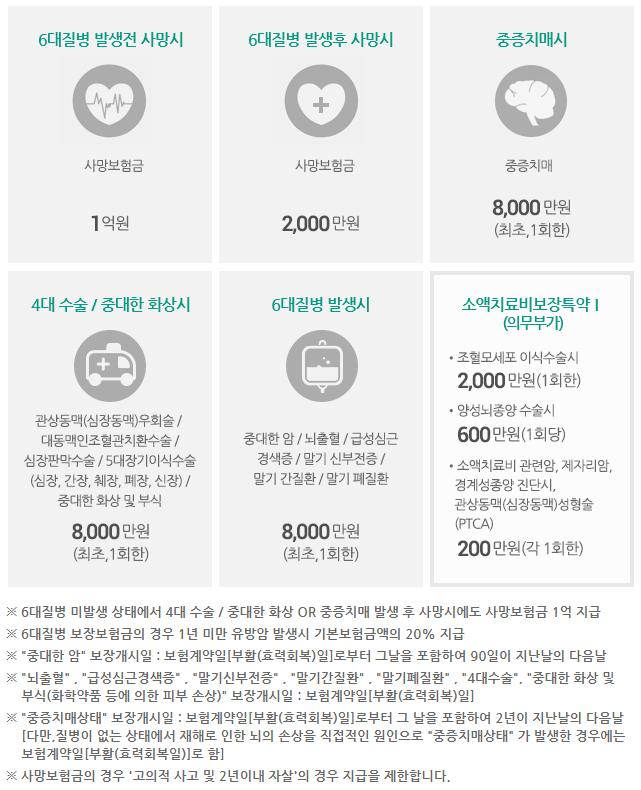 동부생명 변액유니버셜세번받을수있는평생건강보험2