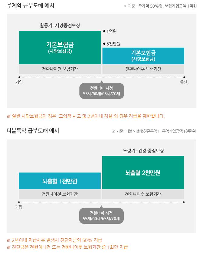 동부생명 변액유니버셜 더블종신보험